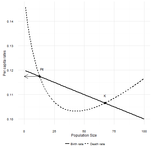 plot of chunk typeIIplot2